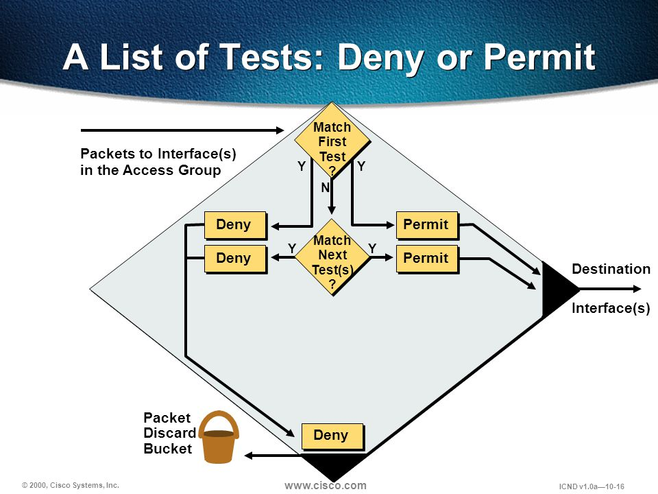© 2000, Cisco Systems, Inc. www.cisco.com ICND v1.0a10-16 A List of Tests: Deny or Permit Packets to Interface(s) in the Access Group Packet Discard B