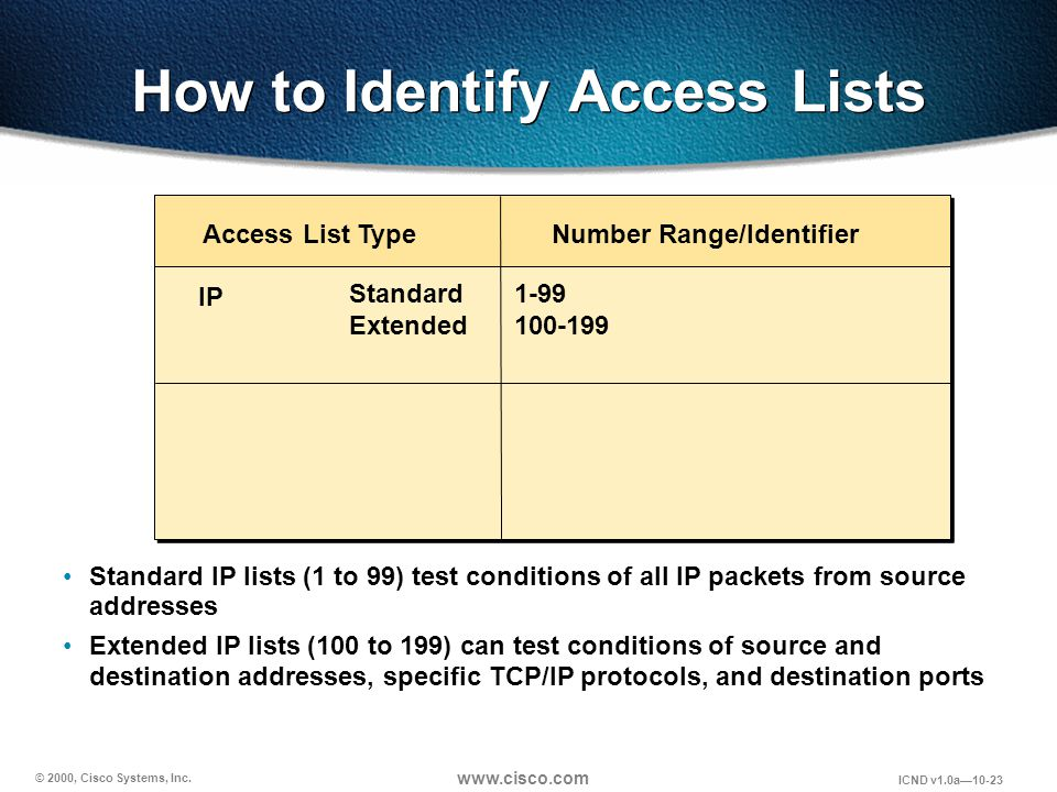 © 2000, Cisco Systems, Inc. www.cisco.com ICND v1.0a10-23 Number Range/Identifier Access List Type How to Identify Access Lists IP 1-99 100-199 Standa