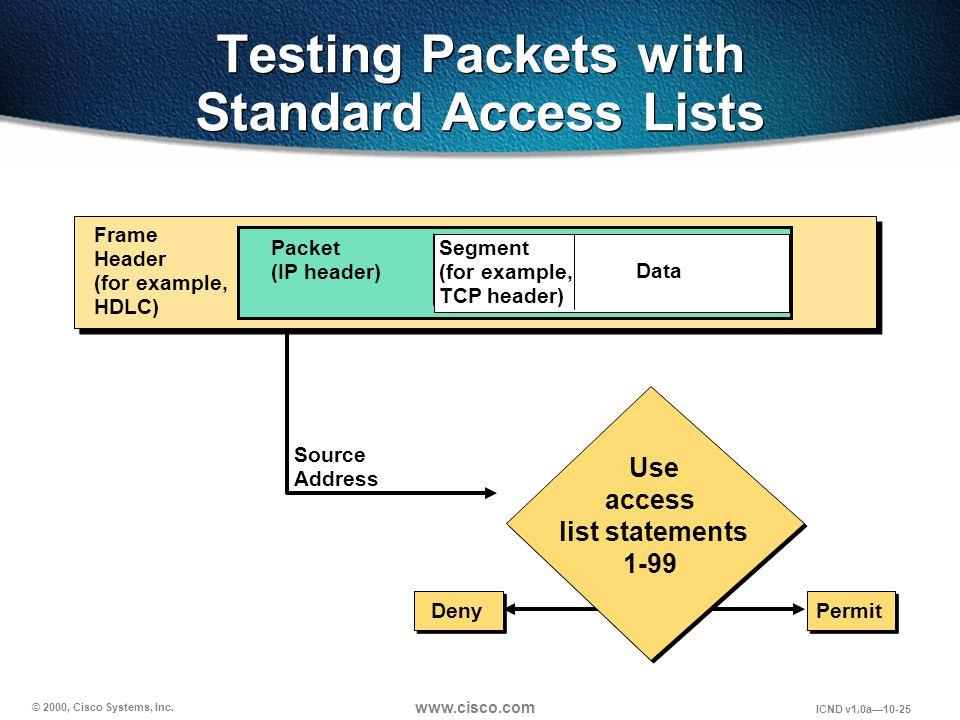 © 2000, Cisco Systems, Inc. www.cisco.com ICND v1.0a10-25 Source Address Segment (for example, TCP header) Data Packet (IP header) Frame Header (for e