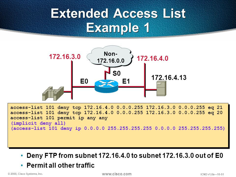 © 2000, Cisco Systems, Inc. www.cisco.com ICND v1.0a10-51 Deny FTP from subnet 172.16.4.0 to subnet 172.16.3.0 out of E0 Permit all other traffic Exte