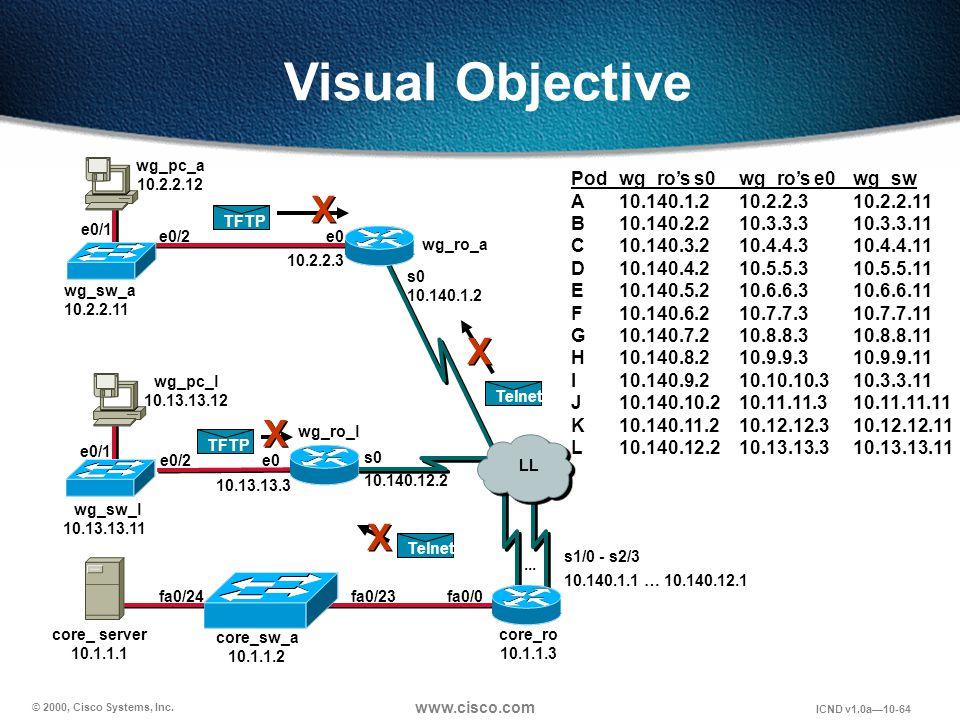 © 2000, Cisco Systems, Inc. www.cisco.com ICND v1.0a10-64 Visual Objective core_ server 10.1.1.1 wg_sw_a 10.2.2.11 wg_sw_l 10.13.13.11 wg_pc_a 10.2.2.