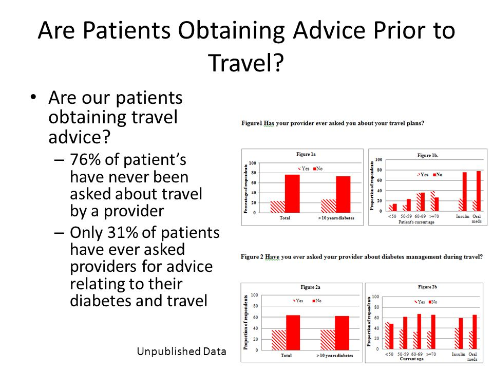 Are our patients obtaining travel advice? – 76% of patients have never been asked about travel by a provider – Only 31% of patients have ever asked pr