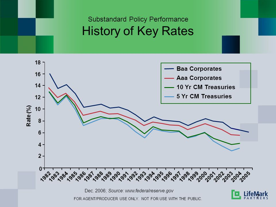 Substandard Policy Performance History of Key Rates 7 0 2 4 6 8 10 12 14 16 18 19821983 1984 198519861987 198819891990 1991 199219931994 19951996 1997 1998 199920002001 2002 20032004 2005 Rate (%) Dec.