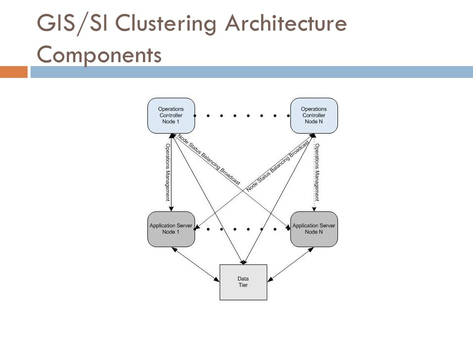 GIS/SI Clustering Architecture Components