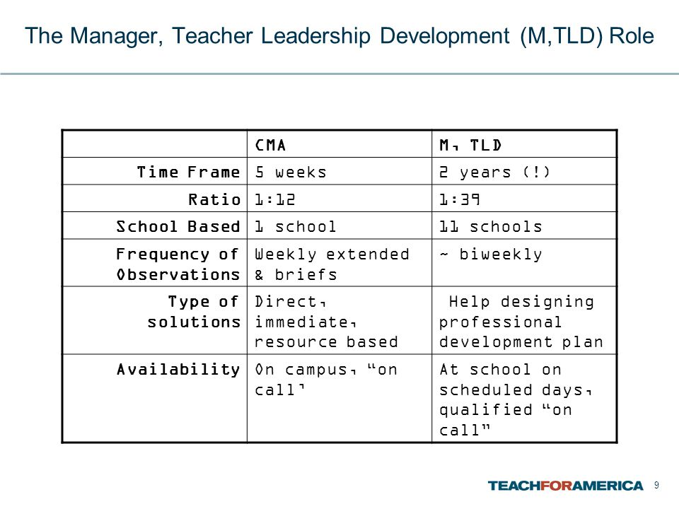 9 The Manager, Teacher Leadership Development (M,TLD) Role CMAM, TLD Time Frame5 weeks2 years (!) Ratio1:121:39 School Based1 school11 schools Frequency of Observations Weekly extended & briefs ~ biweekly Type of solutionsDirect, immediate, resource based Help designing professional development plan AvailabilityOn campus, on callAt school on scheduled days, qualified on call
