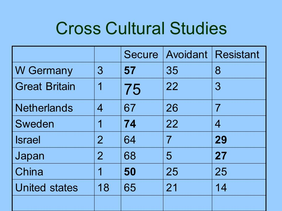 Cross Cultural Studies SecureAvoidantResistant W Germany357358 Great Britain1 75 223 Netherlands467267 Sweden174224 Israel264729 Japan268527 China1502