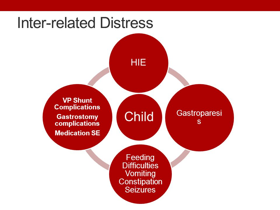 Inter-related Distress Child HIE Gastroparesi s Feeding Difficulties Vomiting Constipation Seizures VP Shunt Complications Gastrostomy complications M