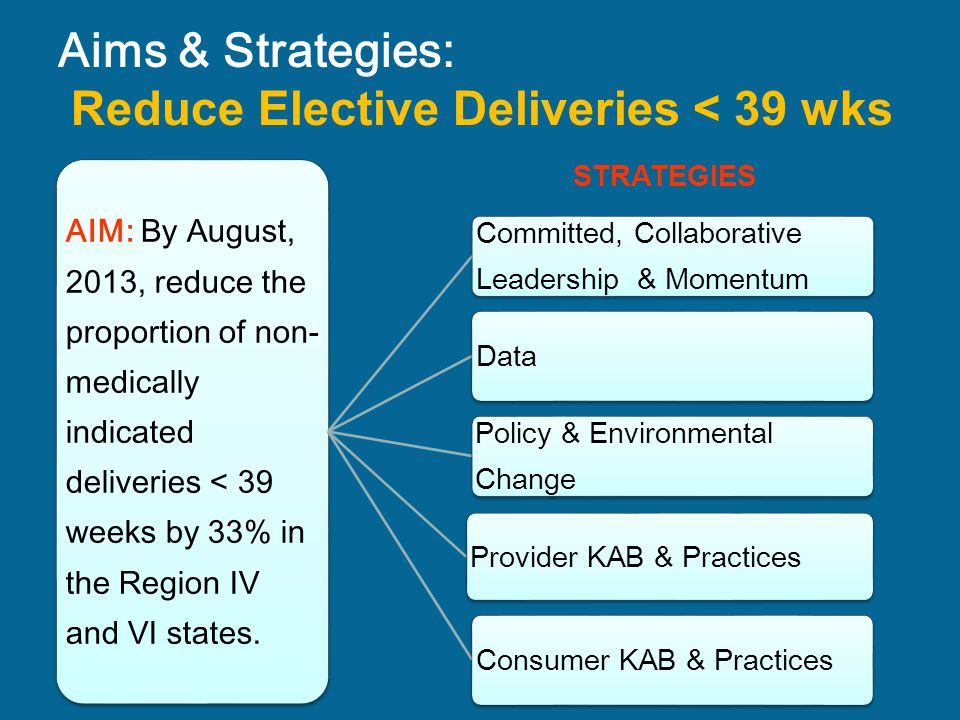 Aims & Strategies: Reduce Elective Deliveries < 39 wks AIM: By August, 2013, reduce the proportion of non- medically indicated deliveries < 39 weeks b