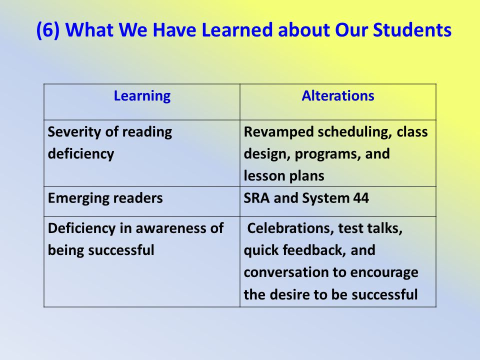 (6) What We Have Learned about Our Students LearningAlterations Severity of reading deficiency Revamped scheduling, class design, programs, and lesson