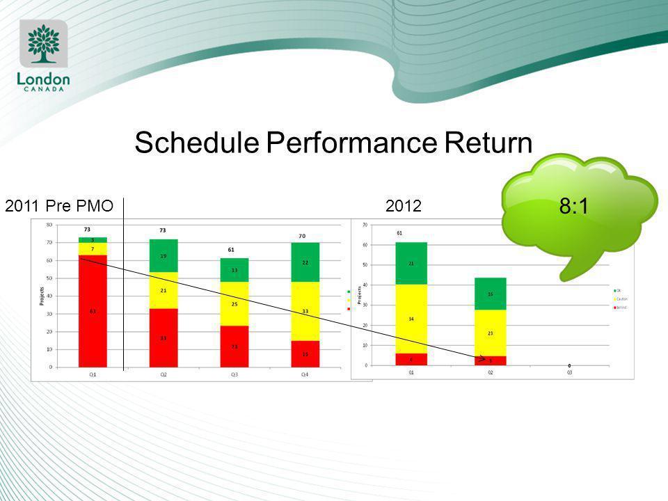 Schedule Performance Return 2011 Pre PMO2012 8:1