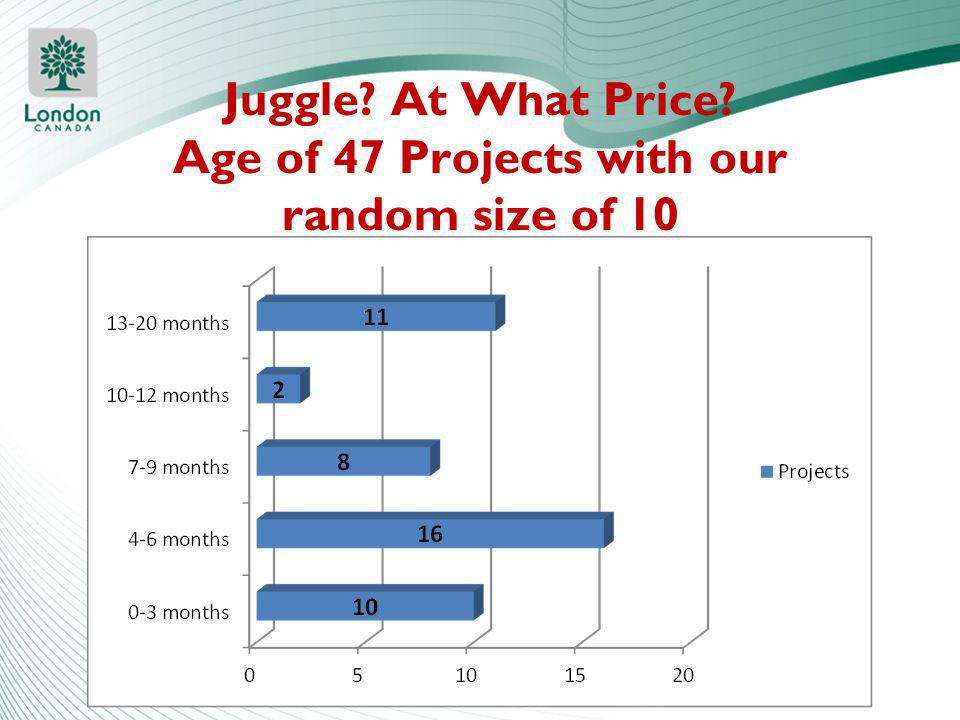 Juggle At What Price Age of 47 Projects with our random size of 10