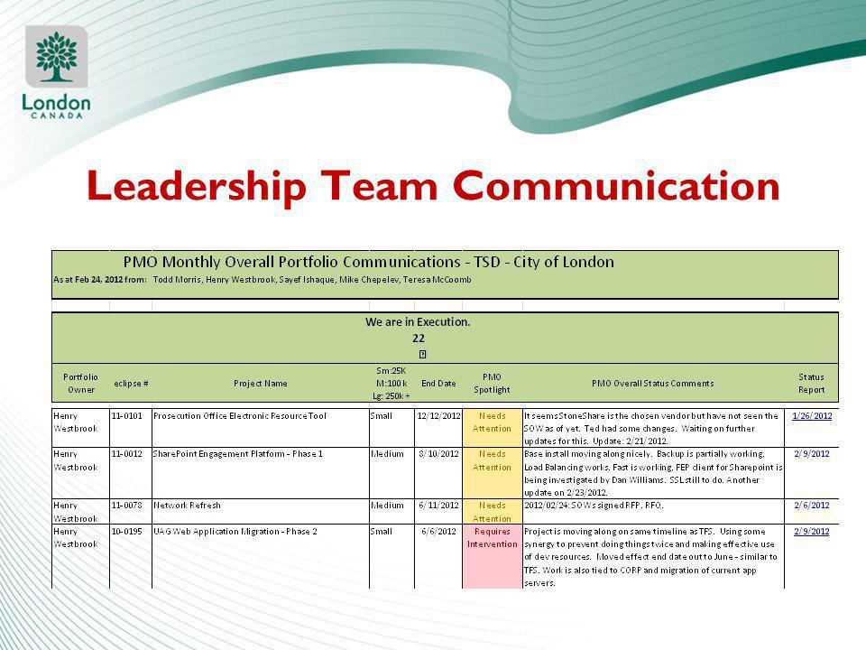 Leadership Team Communication