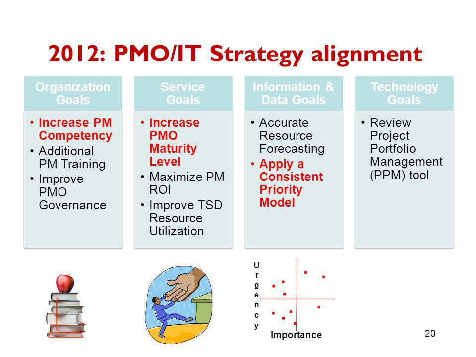 Organization Goals Increase PM Competency Additional PM Training Improve PMO Governance Service Goals Increase PMO Maturity Level Maximize PM ROI Improve TSD Resource Utilization Information & Data Goals Accurate Resource Forecasting Apply a Consistent Priority Model Technology Goals Review Project Portfolio Management (PPM) tool 2012: PMO/IT Strategy alignment 20 Importance..........