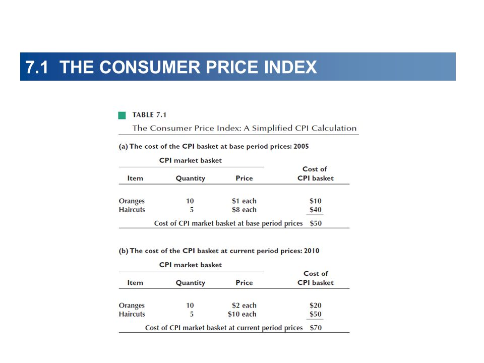 7.1 THE CONSUMER PRICE INDEX