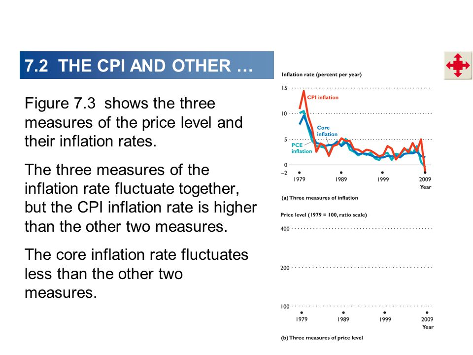 7.2 THE CPI AND OTHER … Figure 7.3 shows the three measures of the price level and their inflation rates.