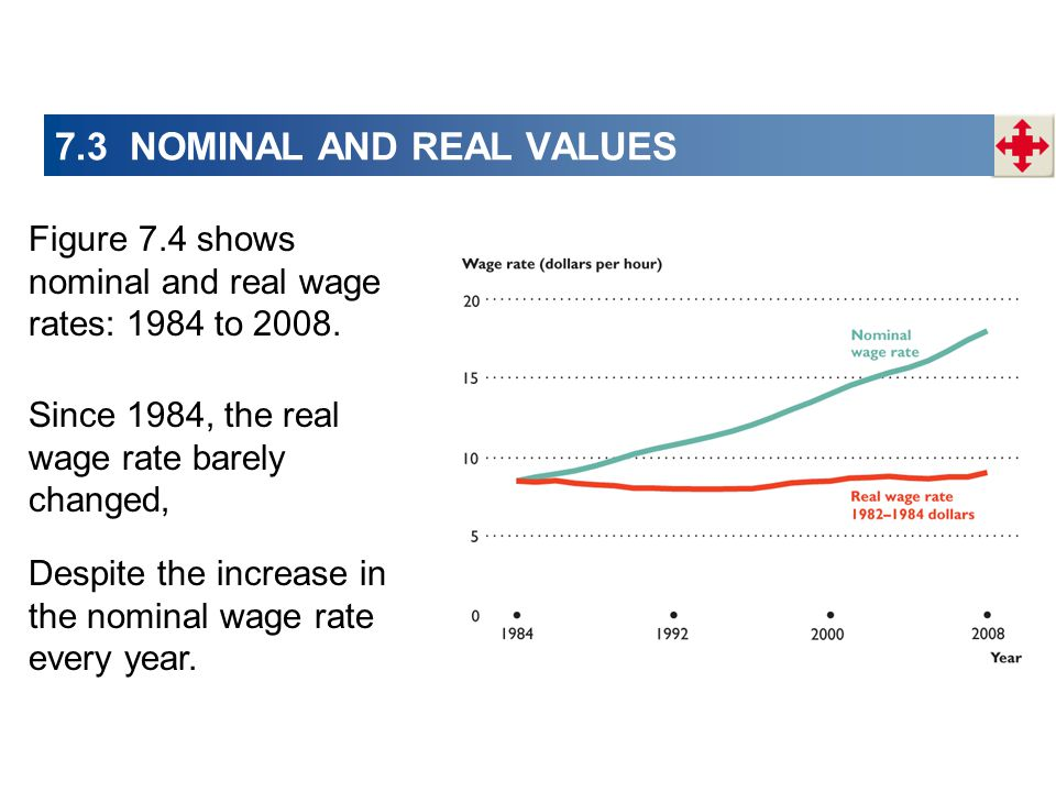 7.3 NOMINAL AND REAL VALUES Figure 7.4 shows nominal and real wage rates: 1984 to 2008.