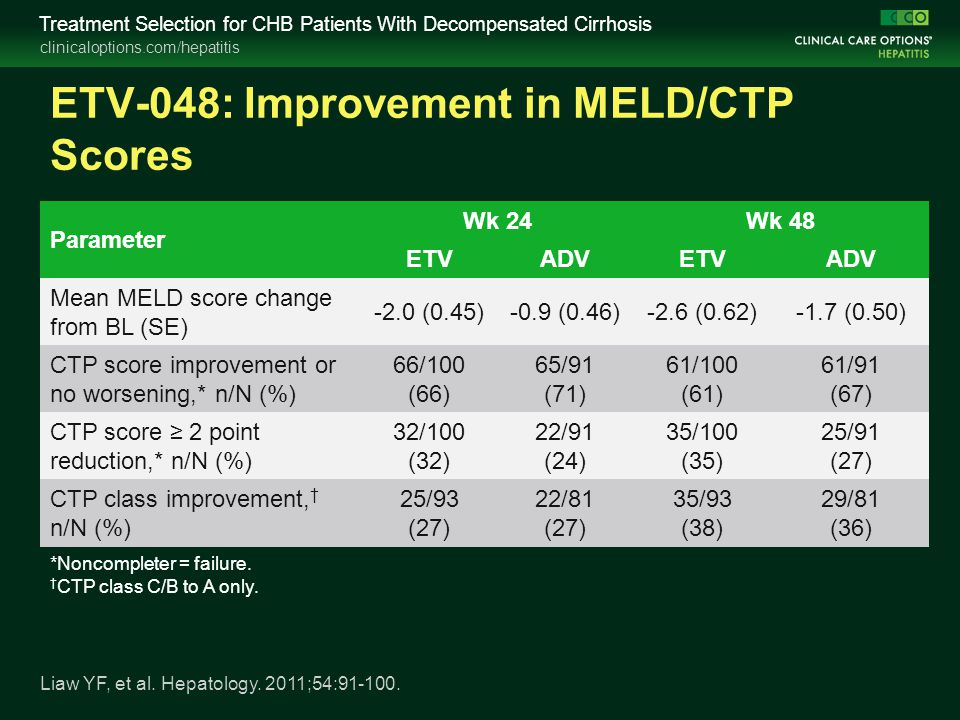 clinicaloptions.com/hepatitis Treatment Selection for CHB Patients With Decompensated Cirrhosis ETV-048: Improvement in MELD/CTP Scores Liaw YF, et al.