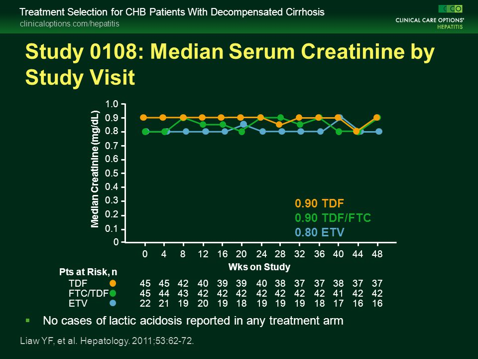clinicaloptions.com/hepatitis Treatment Selection for CHB Patients With Decompensated Cirrhosis Study 0108: Median Serum Creatinine by Study Visit Liaw YF, et al.
