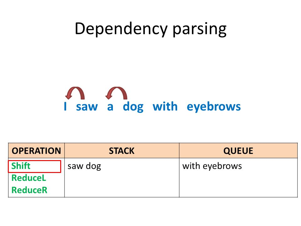 Dependency parsing I saw a dog with eyebrows OPERATIONSTACKQUEUE Shift ReduceL ReduceR saw dogwith eyebrows