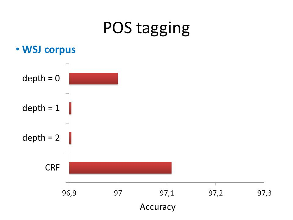POS tagging Accuracy WSJ corpus