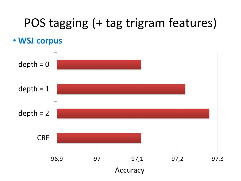 POS tagging (+ tag trigram features) Accuracy WSJ corpus