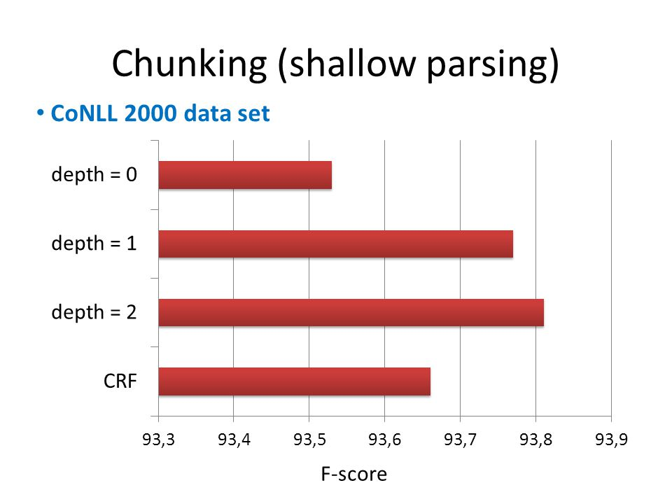 Chunking (shallow parsing) F-score CoNLL 2000 data set