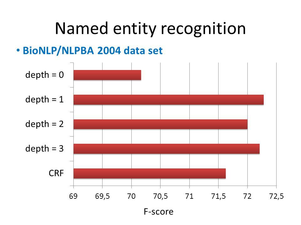 Named entity recognition F-score BioNLP/NLPBA 2004 data set