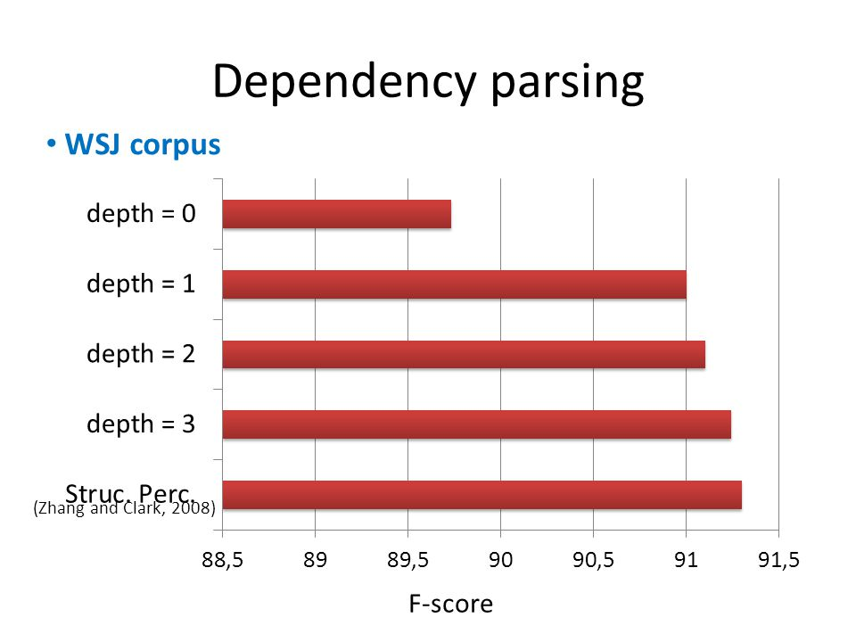 Dependency parsing F-score WSJ corpus (Zhang and Clark, 2008)