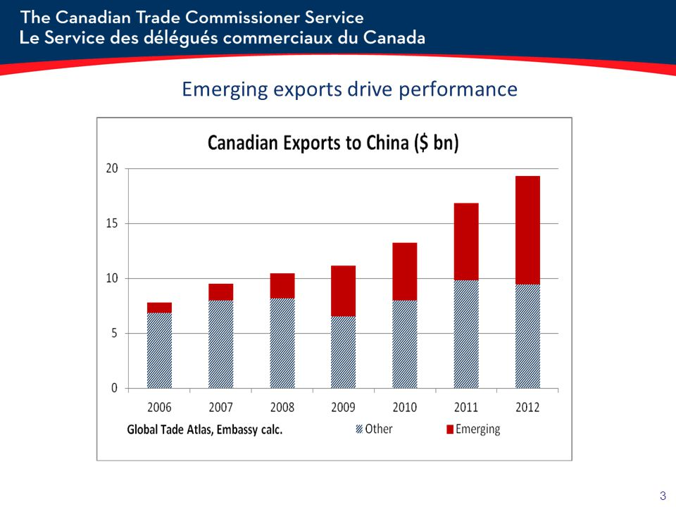 3 Emerging exports drive performance