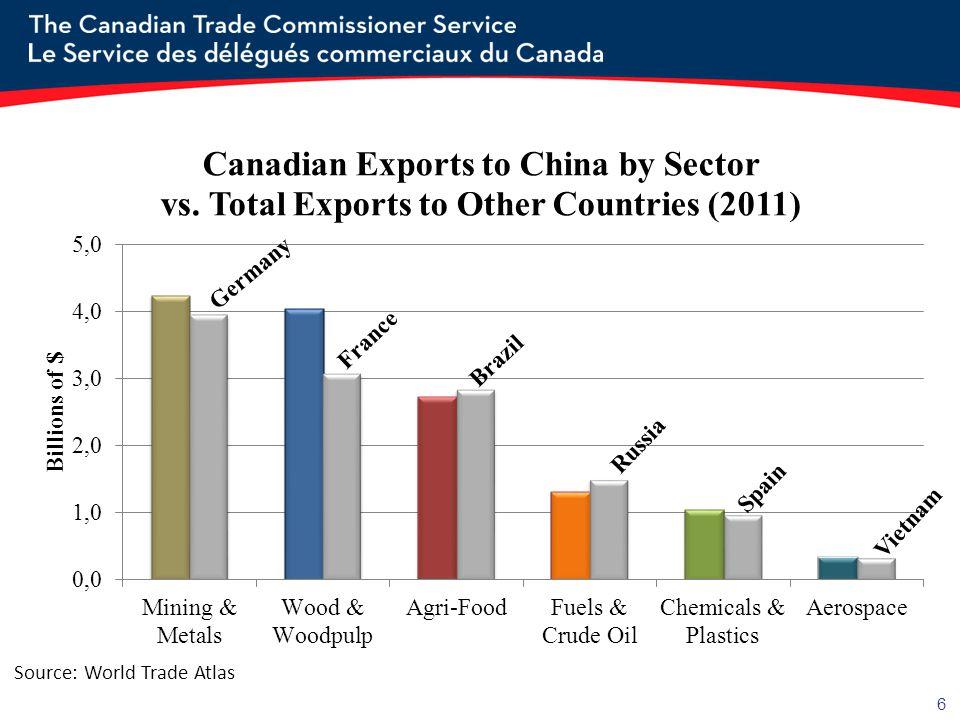 6 Source: World Trade Atlas Russia Spain Vietnam Brazil Germany France