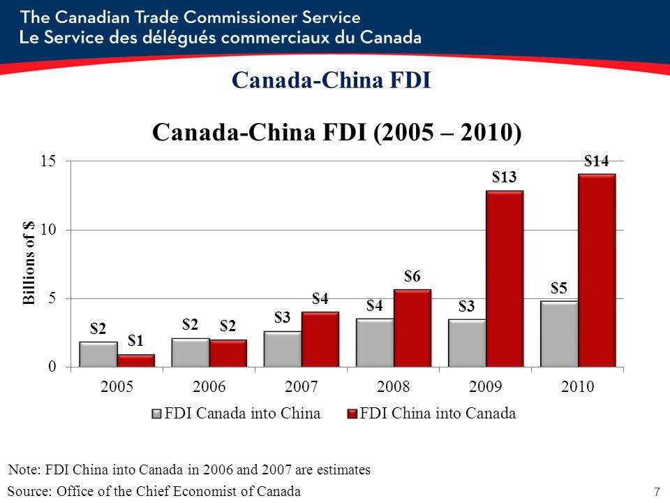 7 Source: Office of the Chief Economist of Canada Note: FDI China into Canada in 2006 and 2007 are estimates Canada-China FDI