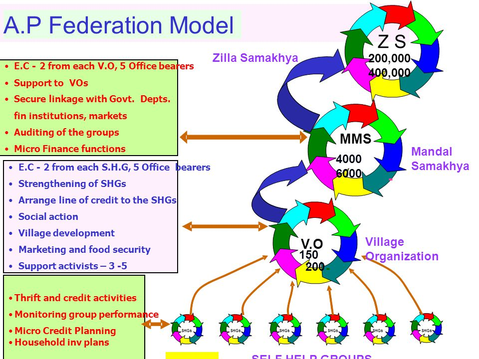 5 Mandal Samakhyas and V.Os plan and implement the various project components Each Mandal is divided into three Clusters of 10-12 habitations. Each Ma