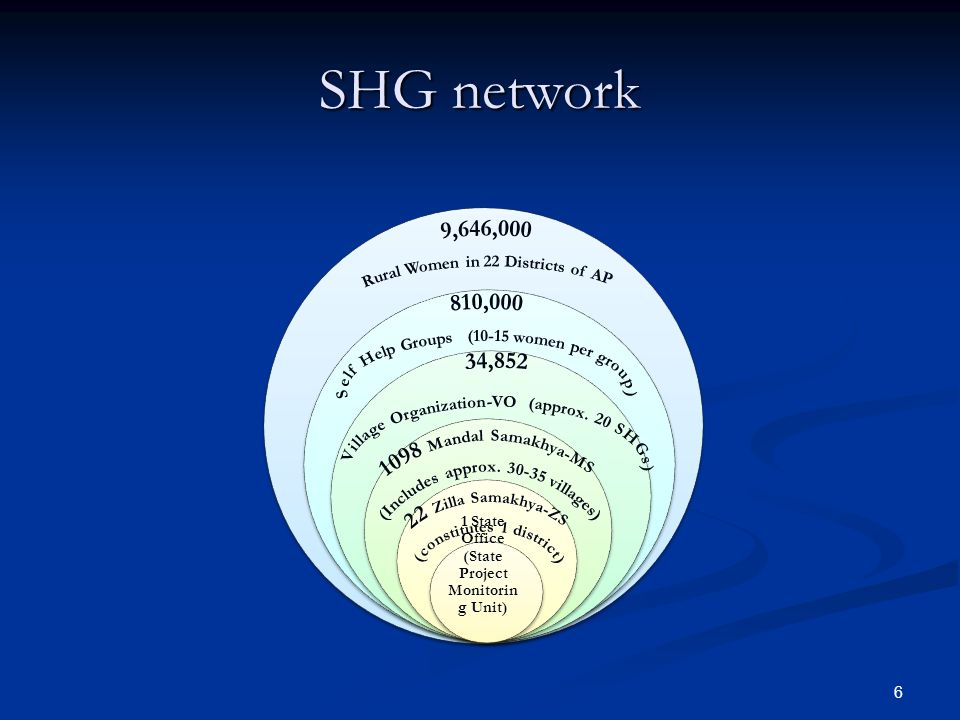 6 SHG network 1 State Office (State Project Monitorin g Unit)