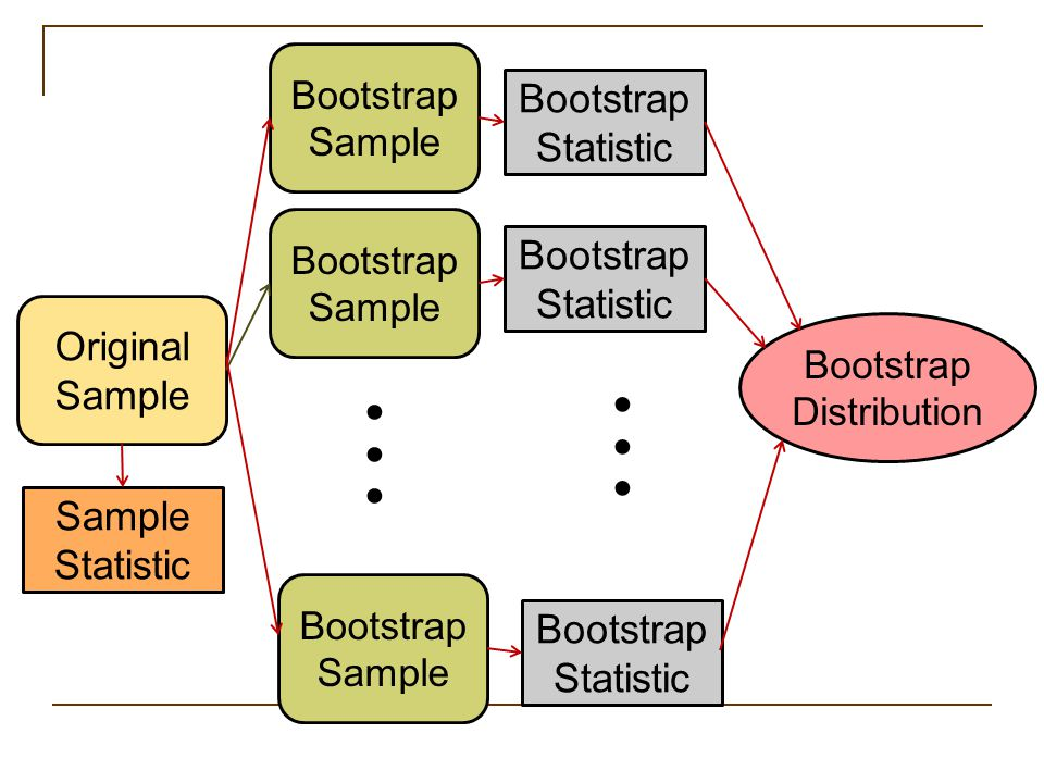 Original Sample Bootstrap Sample Bootstrap Statistic Sample Statistic Bootstrap Statistic Bootstrap Distribution