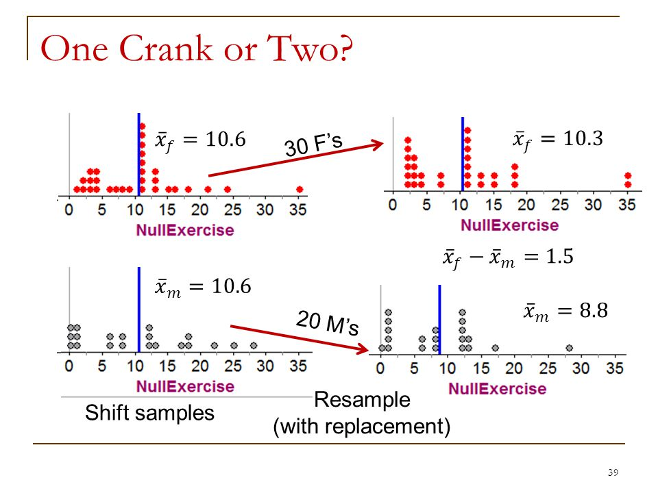 One Crank or Two 39 Shift samples Resample (with replacement) 30 Fs 20 Ms