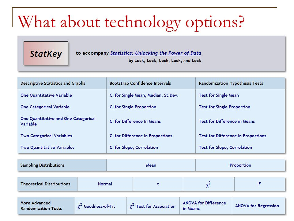 What about technology options 51