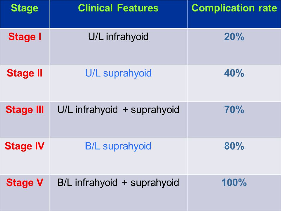 StageClinical FeaturesComplication rate Stage IU/L infrahyoid20% Stage IIU/L suprahyoid40% Stage IIIU/L infrahyoid + suprahyoid70% Stage IVB/L suprahy