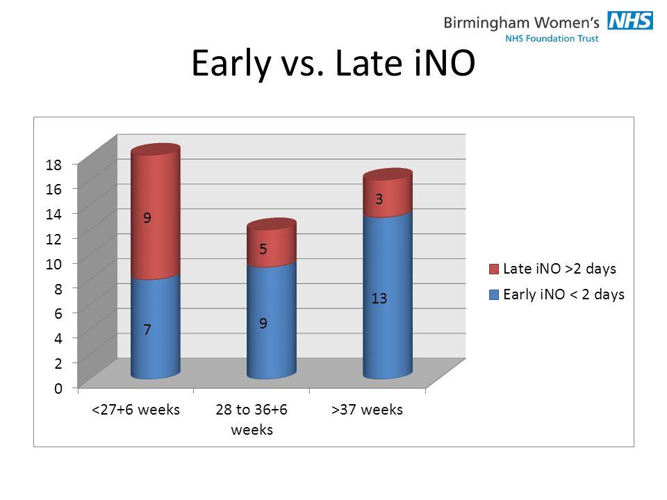 Early vs. Late iNO