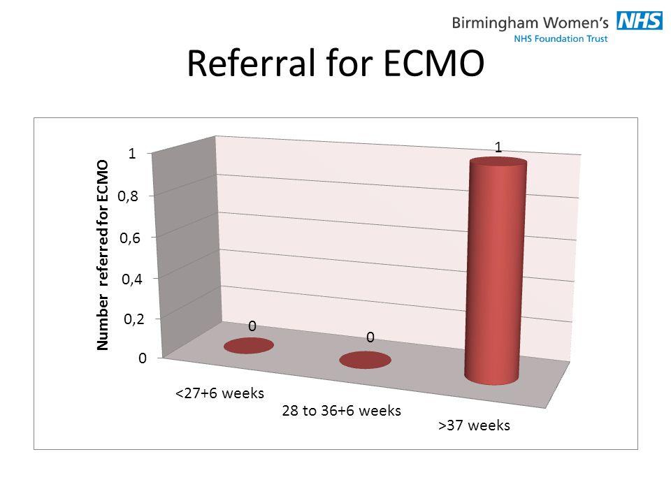 Referral for ECMO