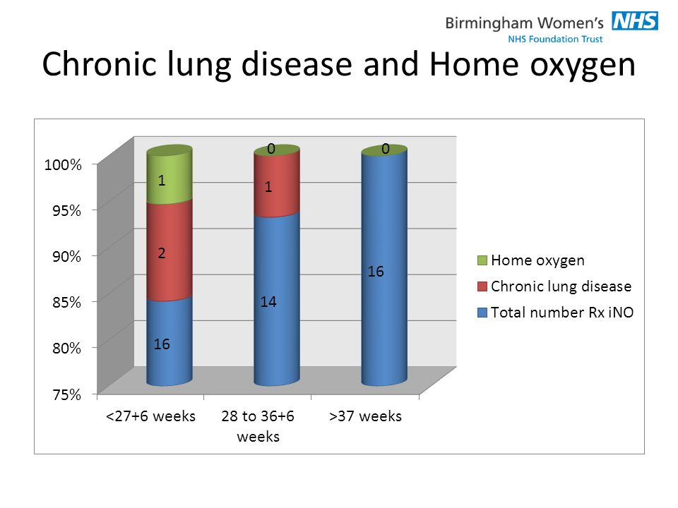 Chronic lung disease and Home oxygen