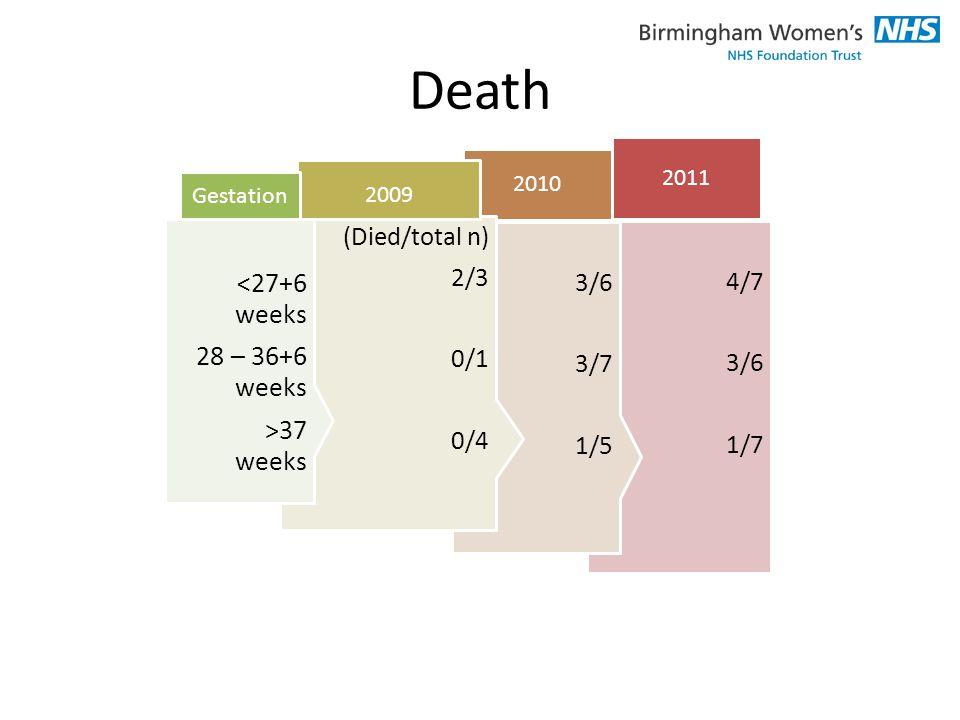 4/7 3/6 1/7 2011 3/6 3/7 1/5 2010 (Died/total n) 2/3 0/1 0/4 2009 <27+6 weeks 28 – 36+6 weeks >37 weeks Gestation