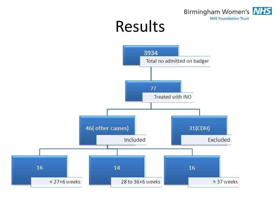 Results 3934 Total no admitted on badger 46( other causes) Included 16 < 27+6 weeks 14 28 to 36+6 weeks 16 > 37 weeks 31(CDH) Excluded 77 Treated with