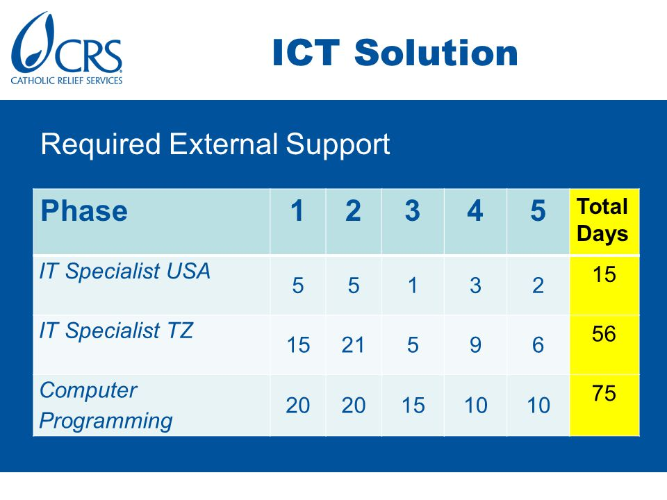 ICT Solution Required External Support Phase12345 Total Days IT Specialist USA 55132 15 IT Specialist TZ 1521596 56 Computer Programming 20 1510 75