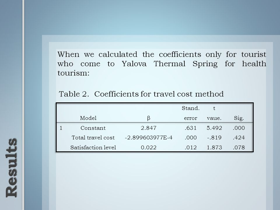 When we calculated the coefficients only for tourist who come to Yalova Thermal Spring for health tourism: Results Table 2. Coefficients for travel co