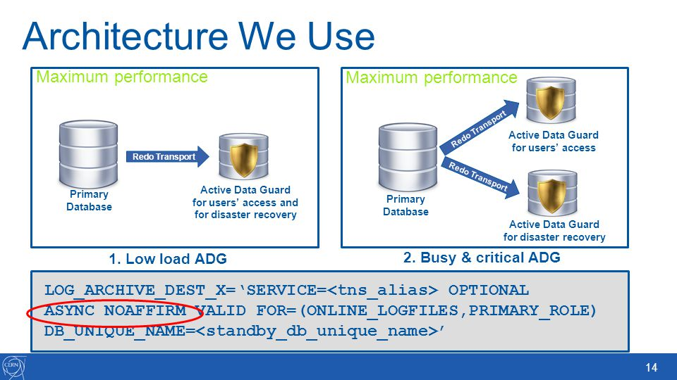 14 Architecture We Use Primary Database Active Data Guard for disaster recovery Active Data Guard for users access 2. Busy & critical ADG 1. Low load
