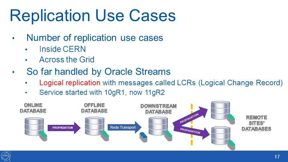 17 Replication Use Cases Number of replication use cases Inside CERN Across the Grid So far handled by Oracle Streams Logical replication with message
