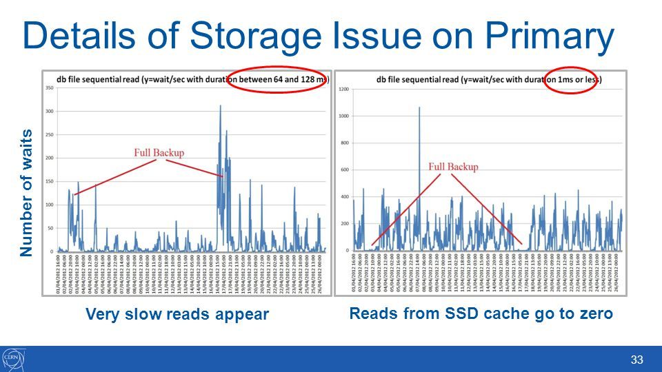 33 Details of Storage Issue on Primary Very slow reads appear Reads from SSD cache go to zero Number of waits