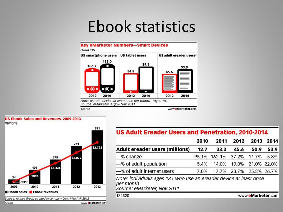Ebook statistics