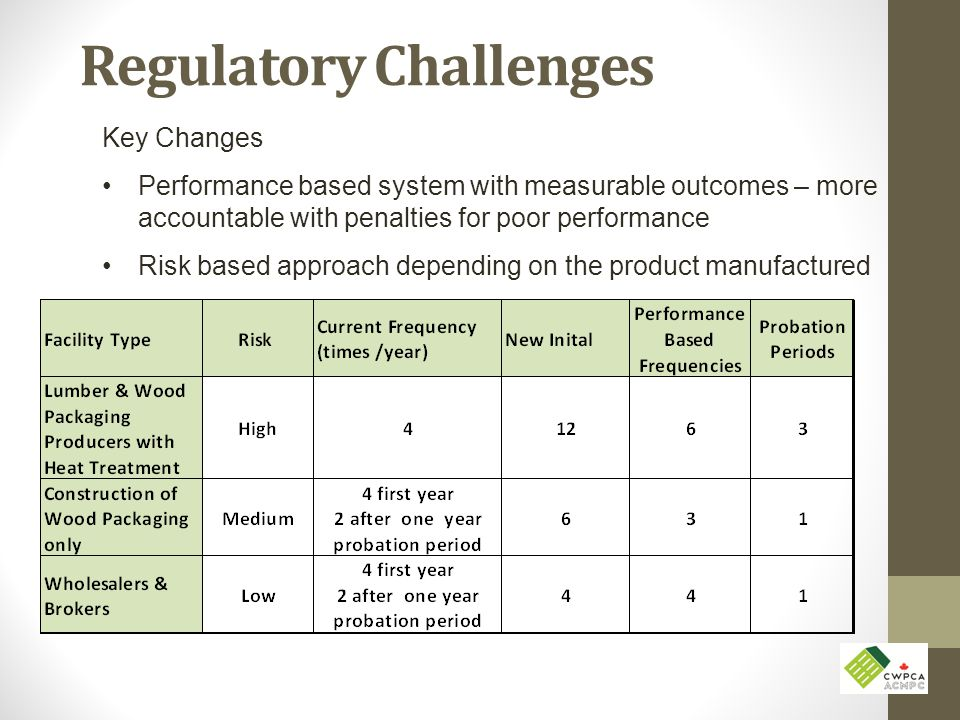 Regulatory Challenges Key Changes Performance based system with measurable outcomes – more accountable with penalties for poor performance Risk based approach depending on the product manufactured