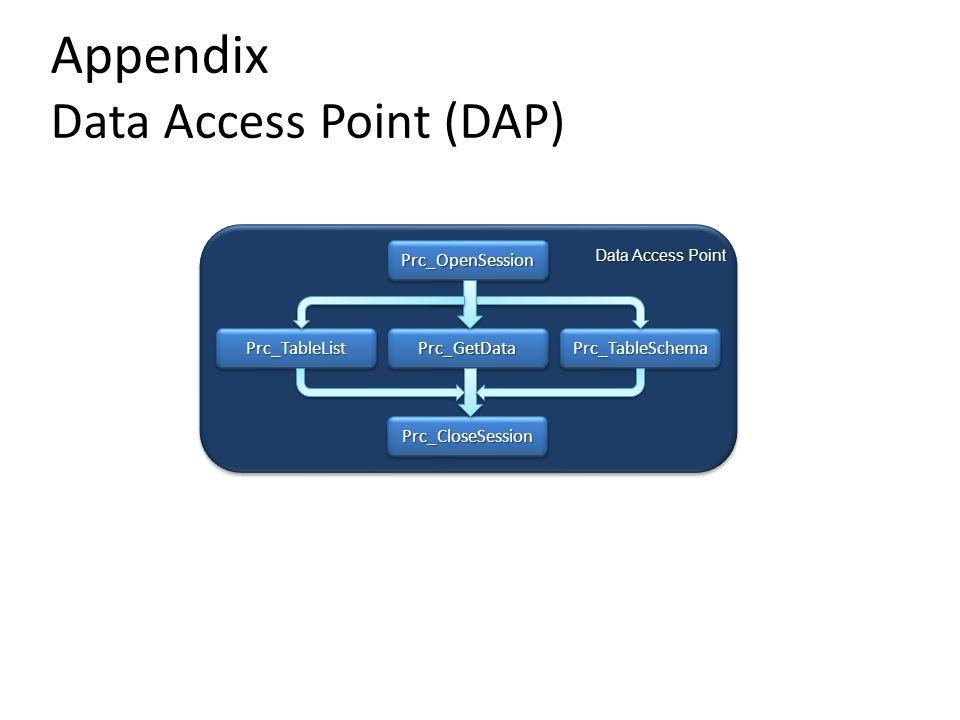 Appendix Data Access Point (DAP) Data Access Point Prc_OpenSessionPrc_OpenSession Prc_CloseSessionPrc_CloseSession Prc_GetDataPrc_GetDataPrc_TableListPrc_TableListPrc_TableSchemaPrc_TableSchema
